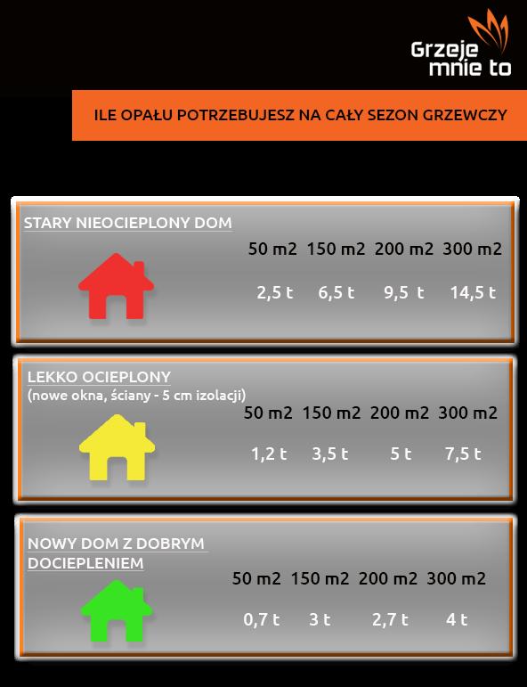 Infografika prezentująca szacunkowe zapotrzebowanie naopał przy odpowiednim stopniu docieplenia budynku
